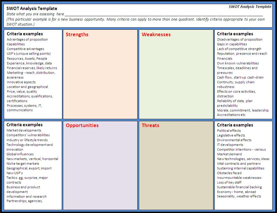 swot analysis template free word templatesfree word